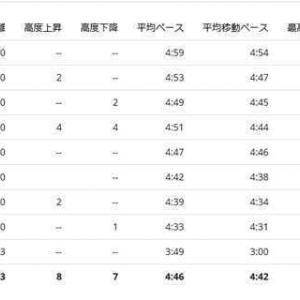 スイム400m記録更新!