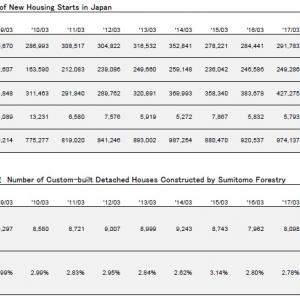 2017年上半期の住友林業の決算出ました!気になるデータは?