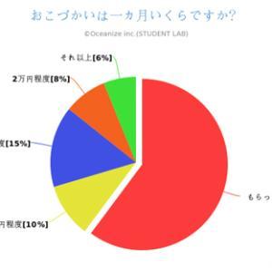 またもやボケチン、大学生のお小遣いの平均が8万円だなんて!