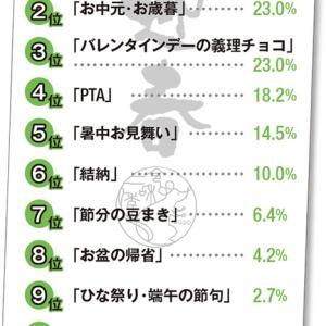 日本の風習は節約には大きなマイナスです!
