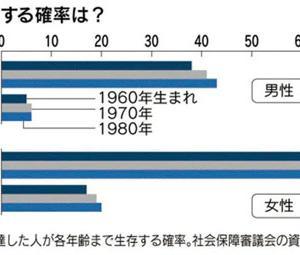 年金改革法が成立、受給繰り下げで84%増が終身はお得?