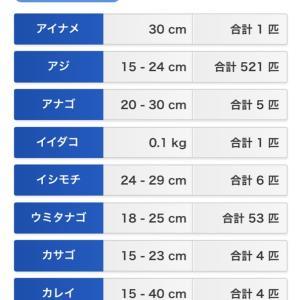 東扇島西公園 釣り/神奈川 2019年2月22日(金)〜23日(土)