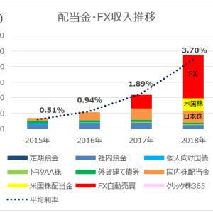 2018年 配当・FX収入の倍増|リスク覚悟の運用成果は?