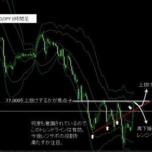9月14日(水)AUD/JPY分析