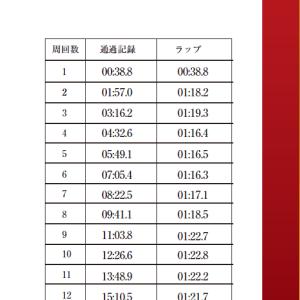 【記録会詳細】5000m 練習しなかった成果
