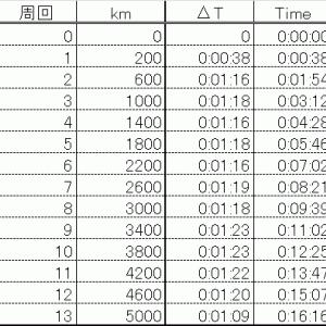 【詳細】5000m トラック400m VS GPS測定