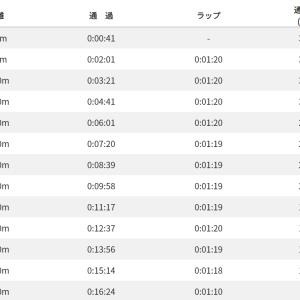 【詳細】5000m