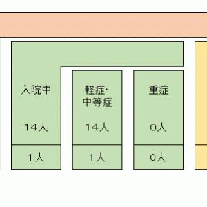 姫路市の感染者状況と姫路市長のパフォーマンス
