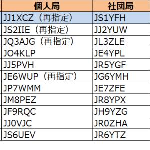 関東で発給進む。1エリアはJJ1の1stレターが「W」から「X」へ--2020年2月22日時点における国内アマチュア無線局のコールサイン発給状況