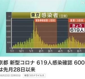 さっそく勝負に負けてる首相?あっさり緊急事態レベルの500人を超えてきた東京