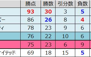【プレミアリーグ19-20シーズン】 最終順位と 順位推移【確定】