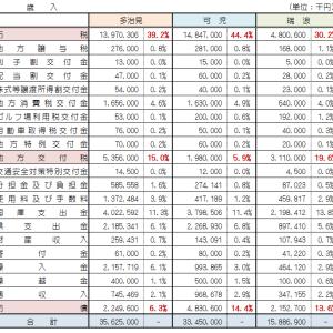 平成29年度当初予算を他市と比較してみた!(歳入編)
