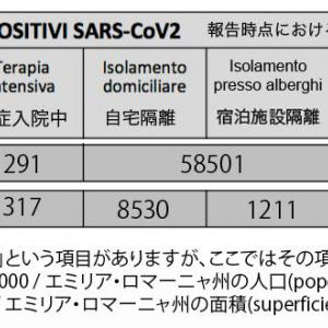 Osaka e Italia : 大阪とイタリア (2)