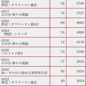 実戦終了!皆さんお疲れ様でした 成城ニュージャパン桜新町店