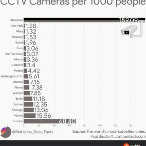 【衝撃】世界の都市に備え付けられている監視カメラの数【中国】