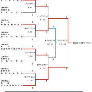 第41回 東海中学校総合体育大会・サッカー大会【準決勝・決勝・3決】