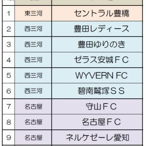 2019フジパンCUPユースU-12サッカー愛知県大会(少女の部)【組合せ】