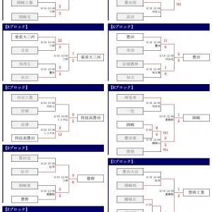 第98回 全国高校サッカー選手権大会・西三河予選【結果】