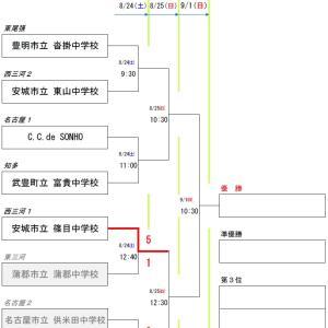 2019年度 愛知県3種(U-15)サッカー地区リーグ1位大会【第1回戦】