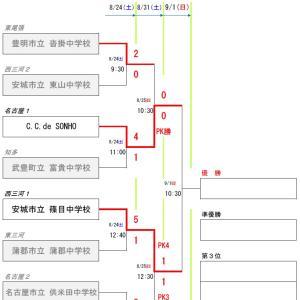 2019年度 愛知県3種(U-15)サッカー地区リーグ1位大会【準決勝】