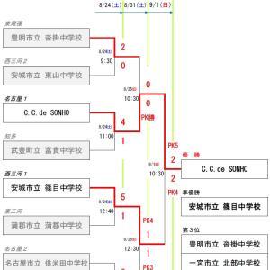 2019年度 愛知県3種(U-15)サッカー地区リーグ1位大会【決勝】
