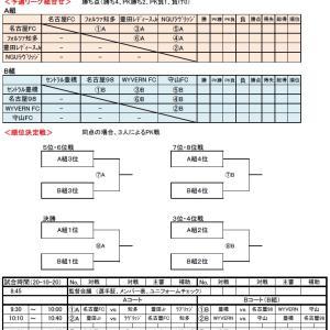 第28回 AIFA愛知県少女サッカー大会(U10)結果