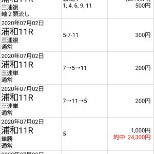 7/3浦和競馬 勝負レース 最終日&無料予想