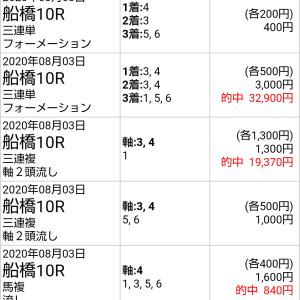 8/4船橋競馬 狙い馬出走