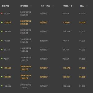 9/13 取引結果 −3,909円 3勝6敗