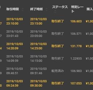 10/3 取引結果 -88円 3勝3敗