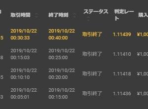 10/21 取引結果 -2,120円 1勝3敗 試行錯誤、試行錯誤が続くのぉ。