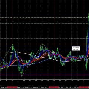 5/8 USD/JPY NY時間検証