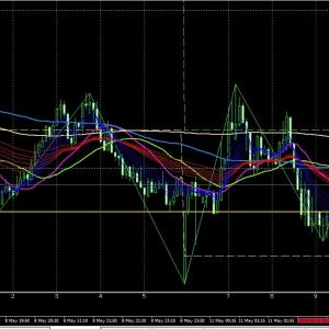5/11 10:03 EUR/AUD  LOW +7.6pips チキン利確してしまいました。