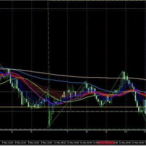 5/11 11:47 EUR/CAD  LOW