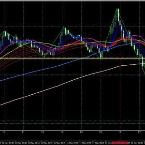 5/11 18:00 GBP/JPY  LOW