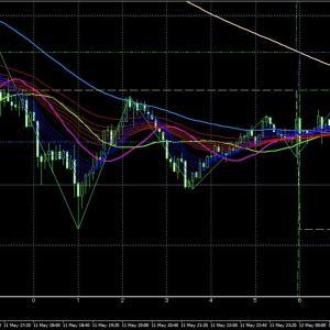 5/12 10:38 NZD/USD  LOW