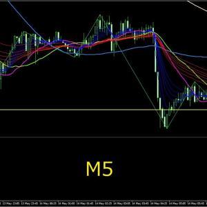 5/14 16:20 GBP/USD LOW