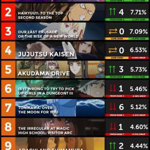 【数字で見る海外人気アニメ】2020年秋アニメの海外スコアランキング第3週 『ゴールデンカムイが30位?これで悲しくなったわ。』『アクダマの注目度が上がってきた!』