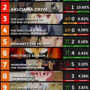 【数字で見る海外人気アニメ】2020年秋アニメの海外スコアランキング第7週 『呪術廻戦がトップになったのは間違いなく五条の影響だろうな。』