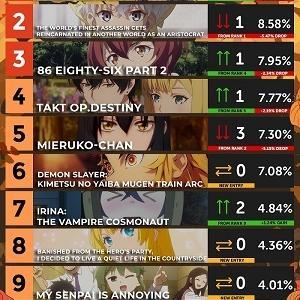 【数字で見る海外人気アニメ】2021年秋アニメの海外スコアランキング第2週 「トップ6まであんまり差がないな」