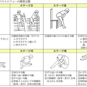 闘病記 20年春~夏 筋疾患(封入体筋炎)リハビリ