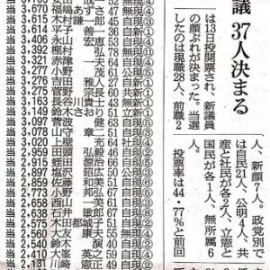いわき市議選結果! 無事、当選!(^_-)-☆