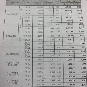 軍用地料の上昇率