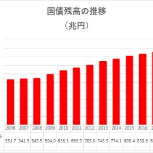 第461回 2019年度版本当の国債発行額と国債発行残高の推移
