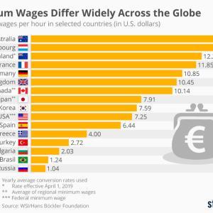 世界の最低賃金
