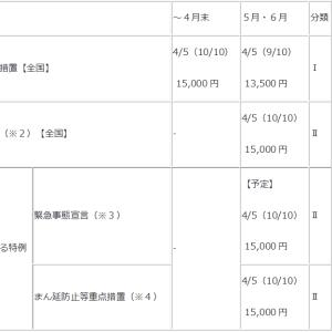 【延長】雇用調整助成金