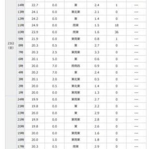 晴耕雨読日記 2019年(令和元年)8月23日 金曜日 やっぱり雨が・・・