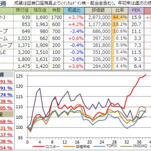 【投資成績】2019年38週