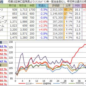 【投資成績】2019年40週