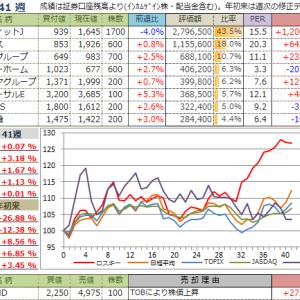 【投資成績】2019年41週
